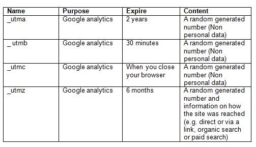 Google Analytics cookies